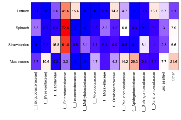 Heat map created in mctoolsr showing the differences in the relative abundance of bacterial families across produce types.